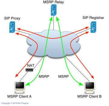 MSRP relay diagram